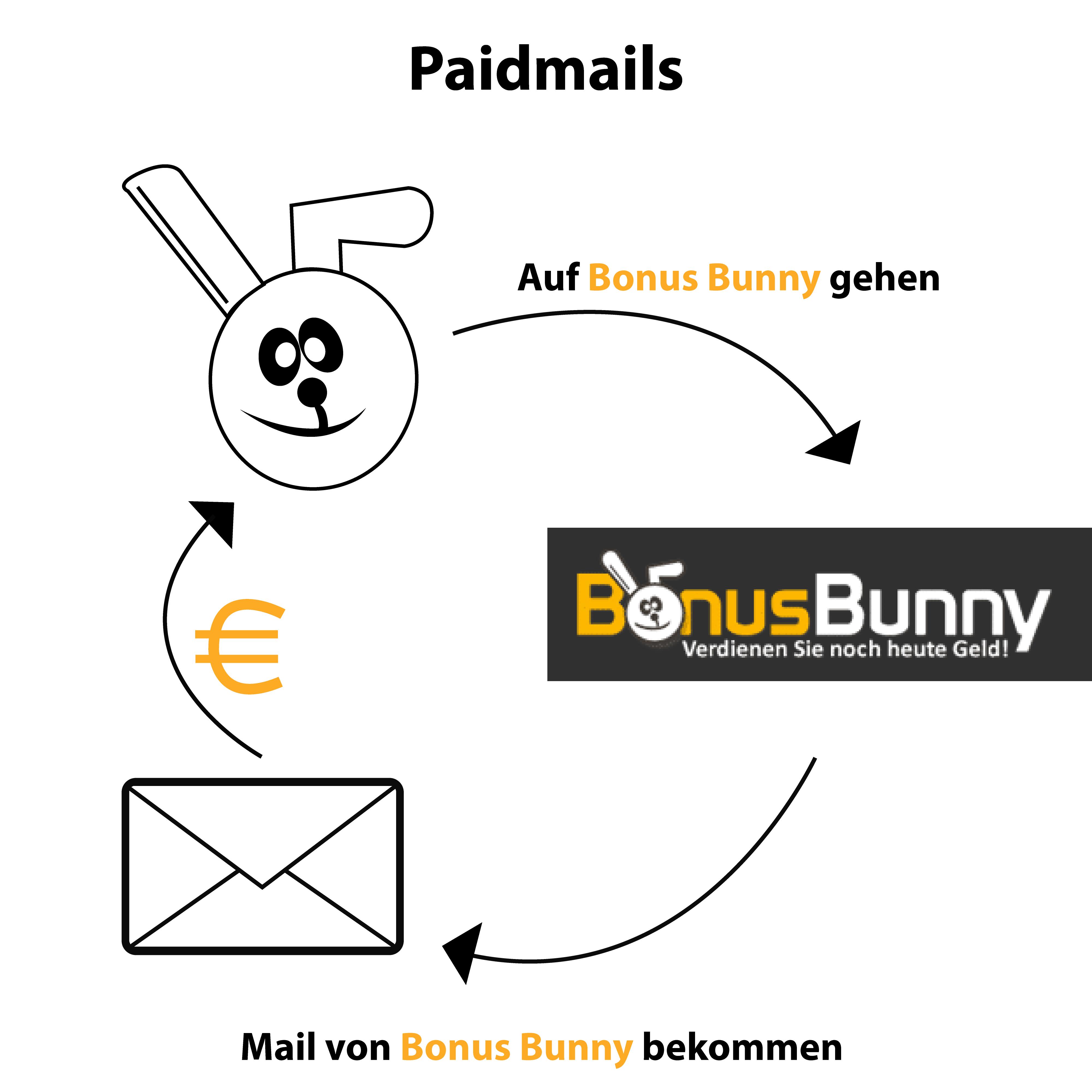 mit-paidmails-geld-zu-verdienen